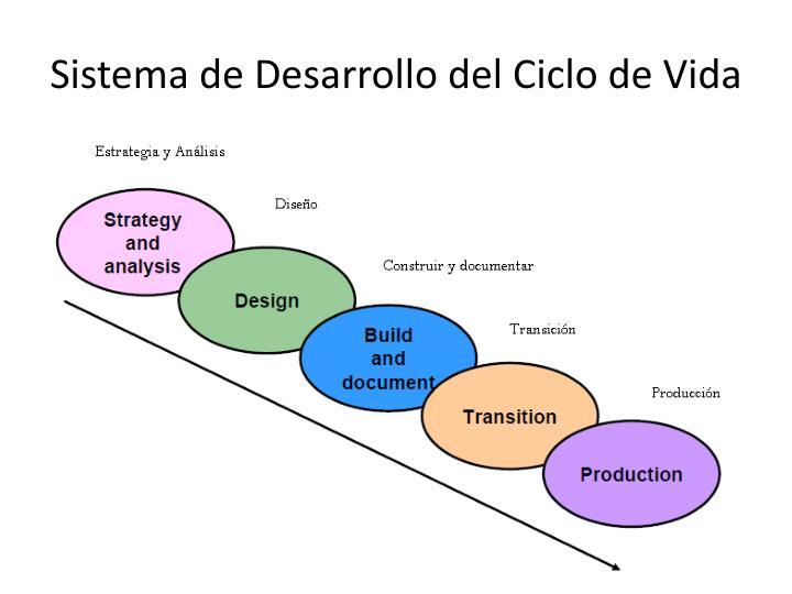 Sistema de Desarrollodel Ciclo de Vida
