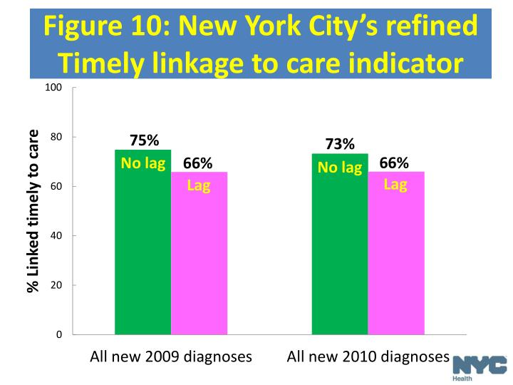 Figure 10: New York City's refined