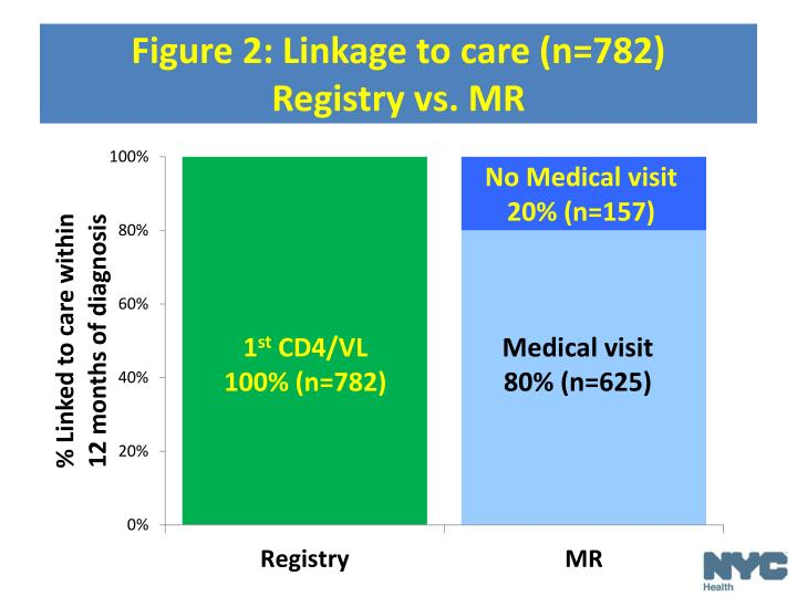 Figure 2: Linkage to care (n=782)