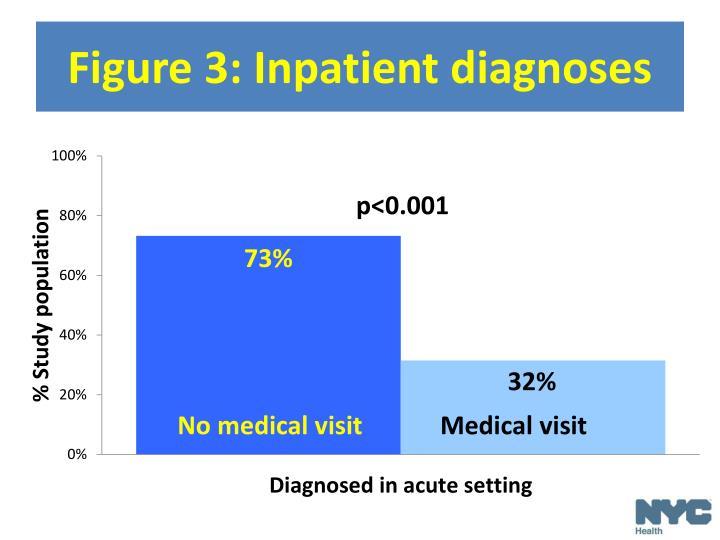Figure 3: Inpatient diagnoses