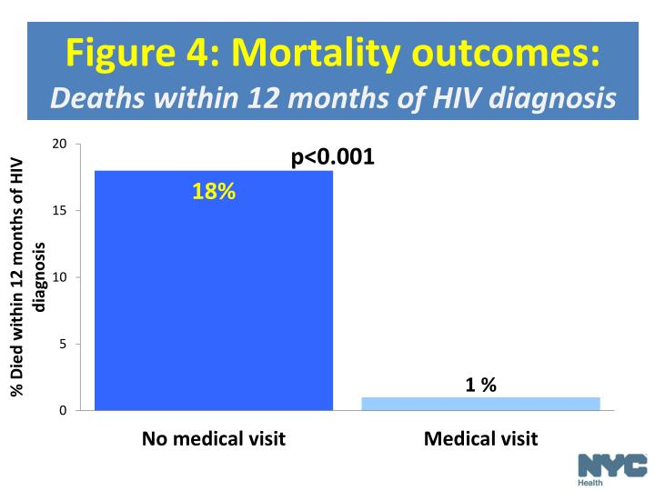 Figure 4: Mortality outcomes: