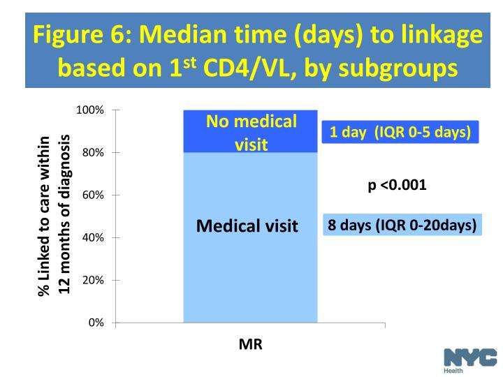 Figure 6: Median time (days) to linkage based
