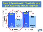 figure 7 proportion of 1 st labs in the early post diagnostic period by subgroups