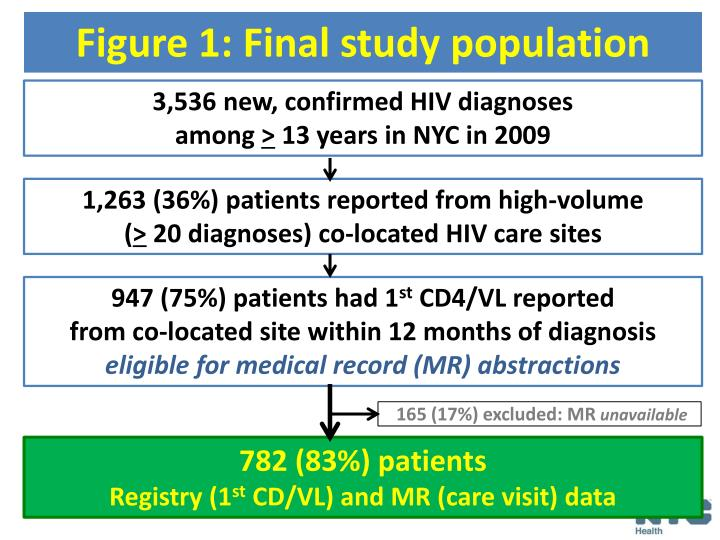 Figure 1: Final study population