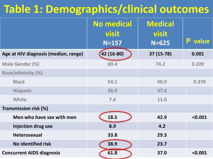 Table 1: Demographics/clinical outcomes