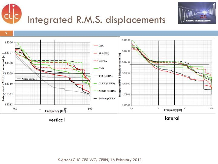 Integrated R.M.S. displacements