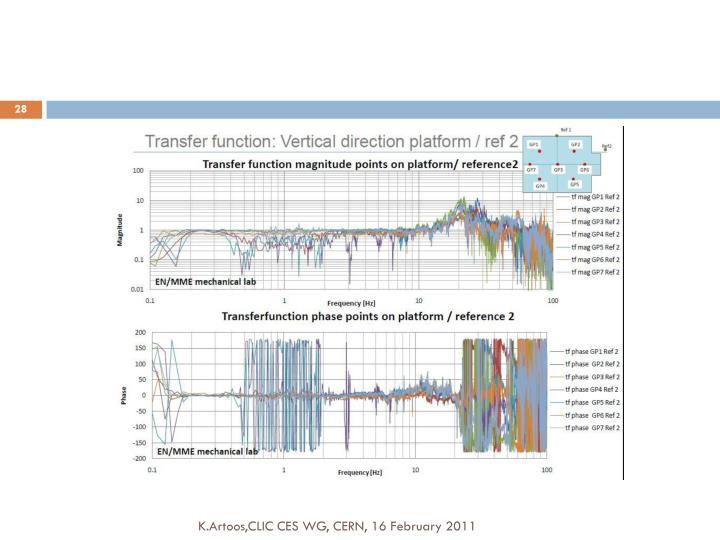 K.Artoos,CLIC CES WG, CERN, 16 February 2011