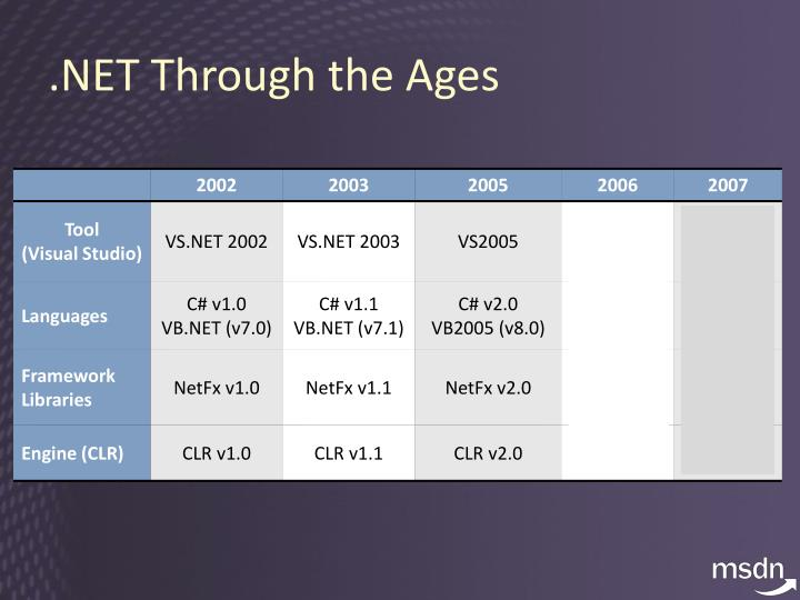 .NET Through the Ages