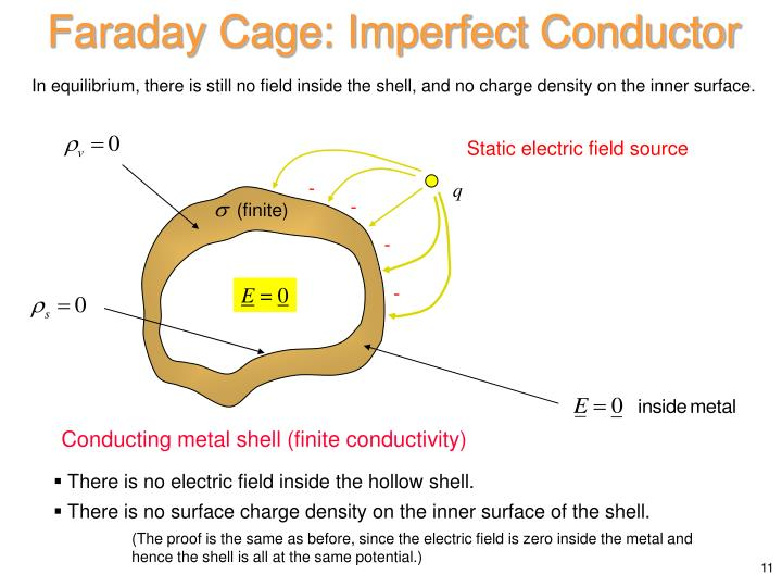 Faraday Cage: Imperfect Conductor