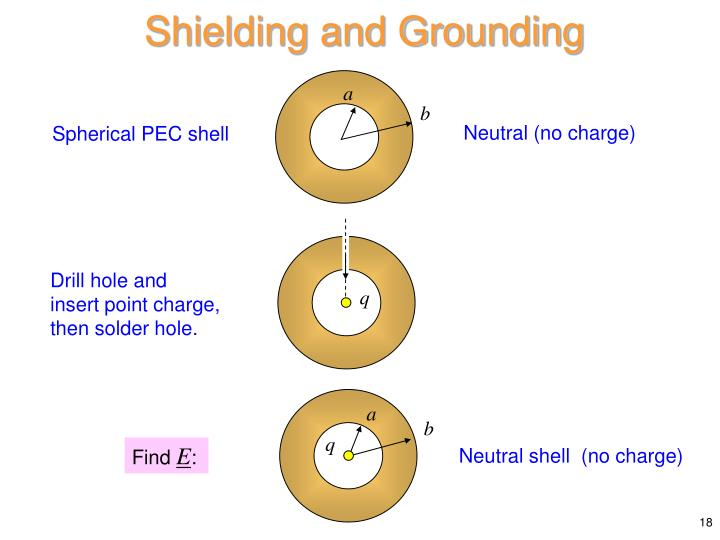 Shielding and Grounding