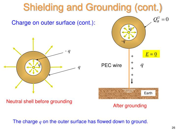 Shielding and Grounding (cont.)