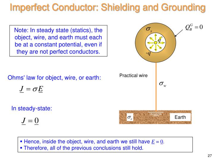 Imperfect Conductor: Shielding
