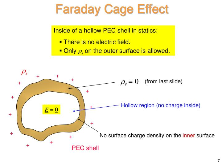Faraday Cage Effect