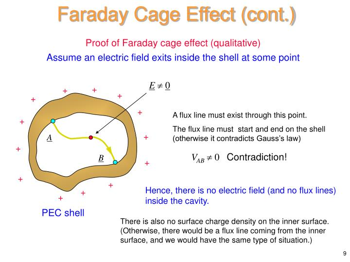Faraday Cage Effect (cont.)