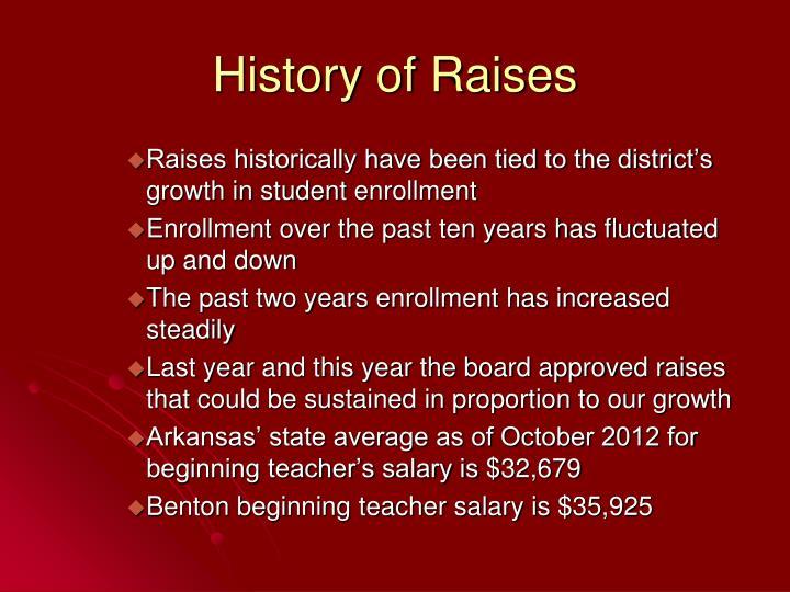 History of Raises
