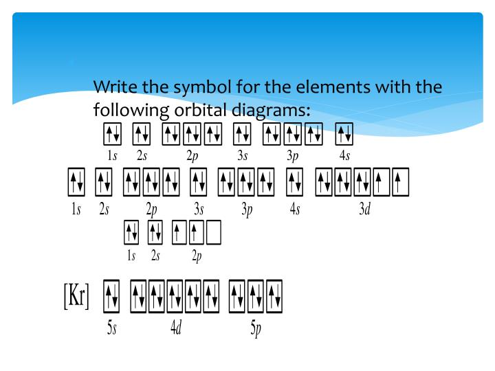 Write the symbol for the elements with the following orbital diagrams:
