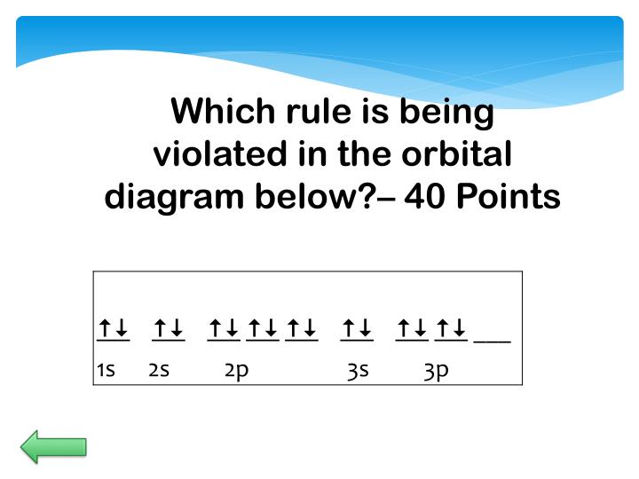 Which rule is being violated in the orbital diagram below?–