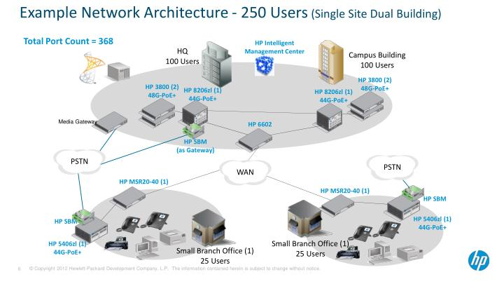 Example Network Architecture - 250 Users