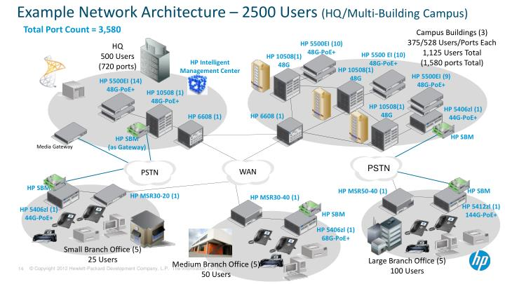 Example Network Architecture – 2500 Users