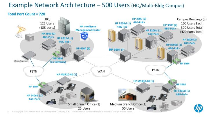 Example Network Architecture – 500 Users