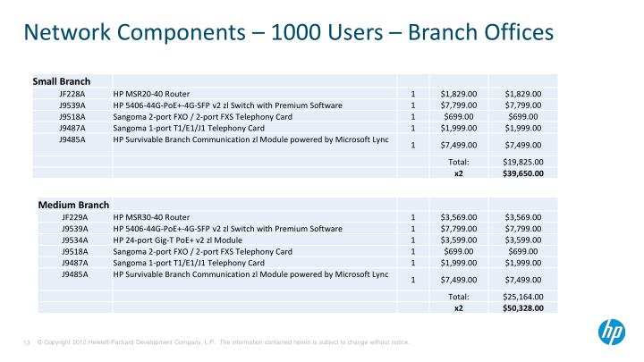 Network Components – 1000 Users – Branch Offices