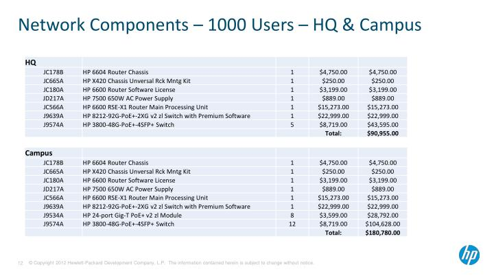 Network Components – 1000 Users – HQ & Campus