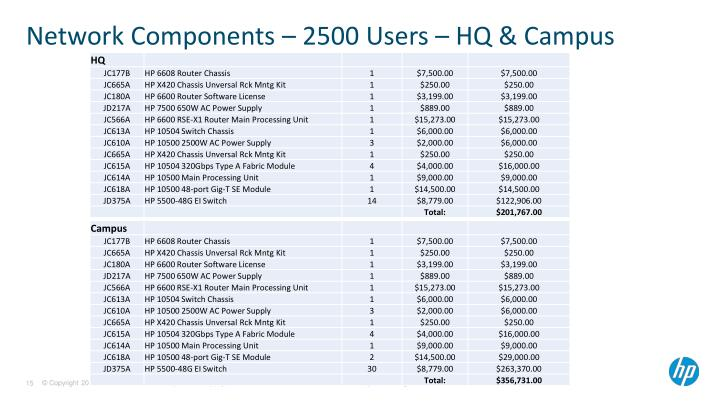 Network Components – 2500 Users – HQ & Campus