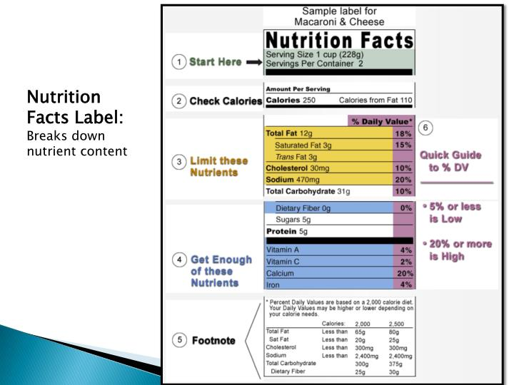 Nutrition Facts Label: