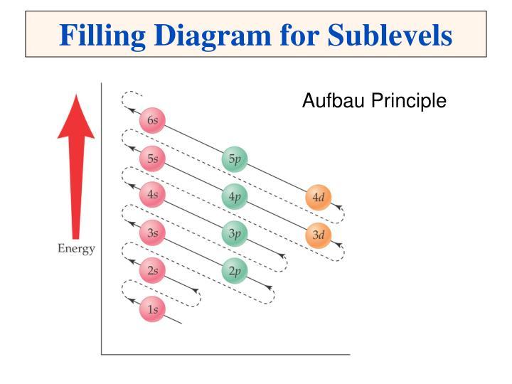 Filling Diagram for Sublevels