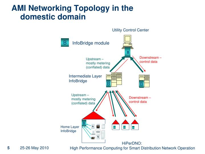 AMI Networking Topology in the