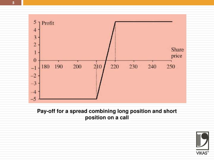 Pay-off for a spread combining long position and short position on a call