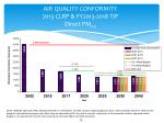 air quality conformity 2013 clrp fy2013 2018 tip direct pm 2 5