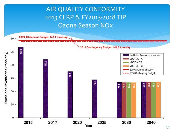 AIR QUALITY CONFORMITY