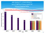 air quality conformity 2013 clrp fy2013 2018 tip ozone season nox