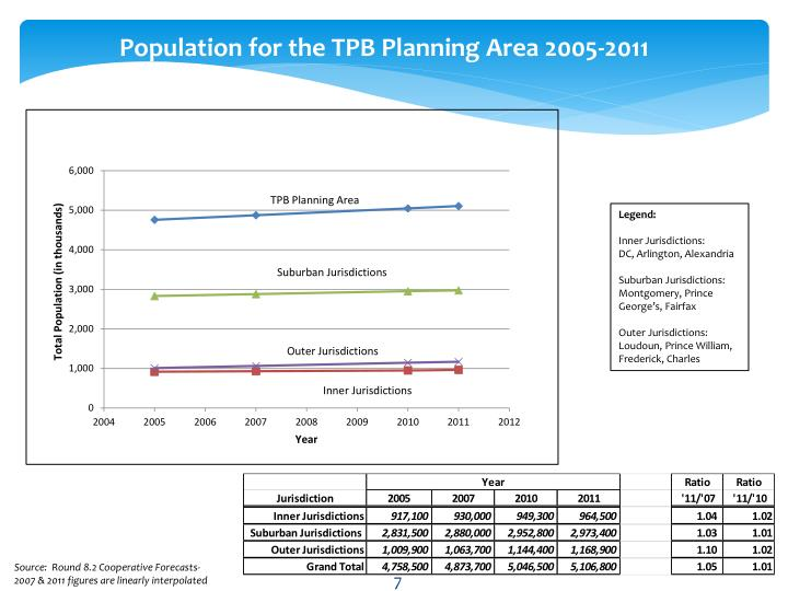 Population for the TPB Planning Area 2005-2011