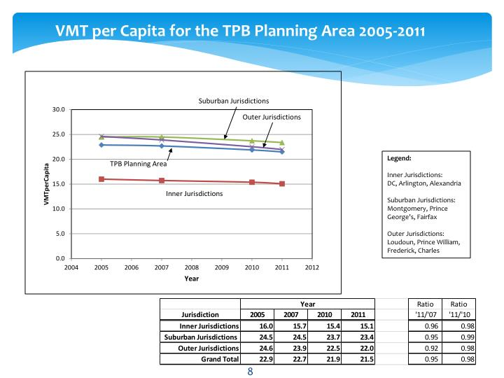 VMT per Capita for the TPB Planning Area 2005-2011