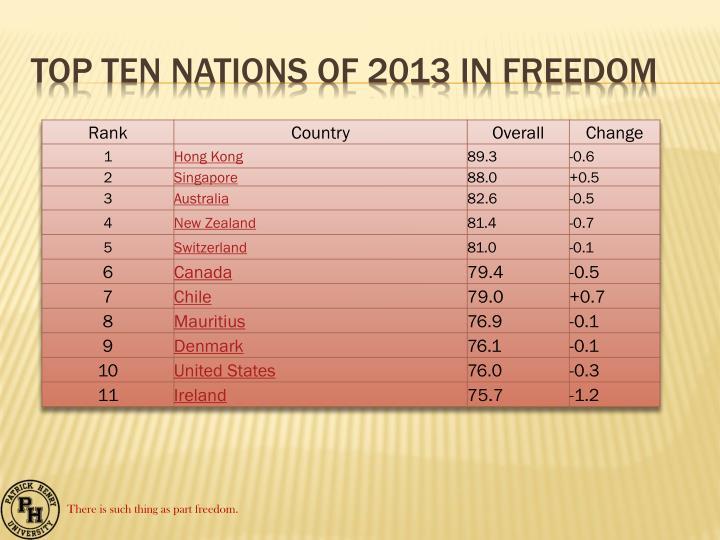 Top Ten Nations of 2013 in Freedom