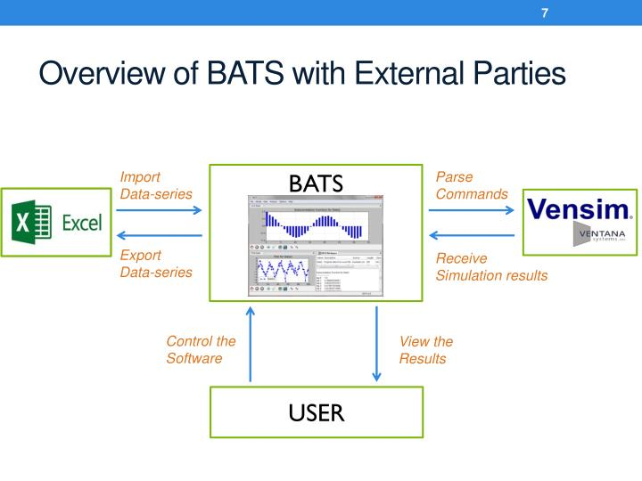 Overview of BATS with External Parties
