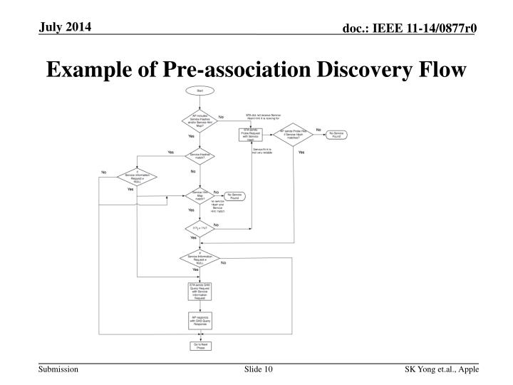 Example of Pre-association Discovery Flow