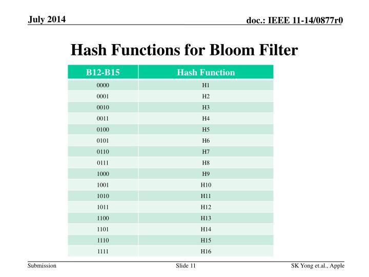 Hash Functions for Bloom Filter