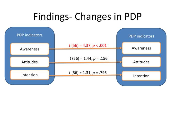 Findings- Changes in PDP