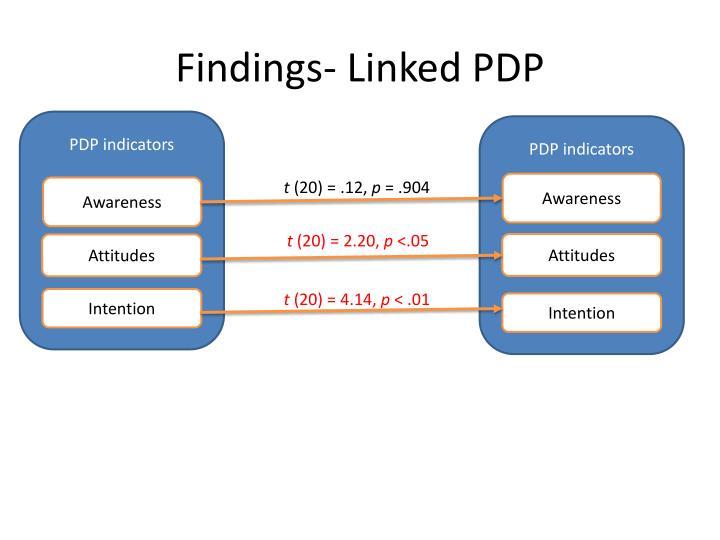 Findings- Linked PDP