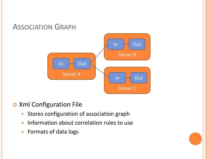 Association Graph