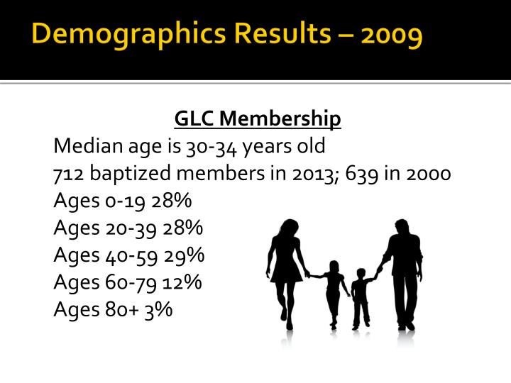 Demographics Results – 2009