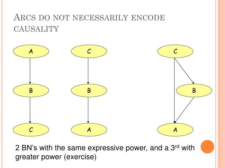 Arcs do not necessarily encode