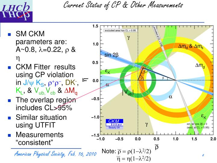 Current Status of CP & Other Measurements