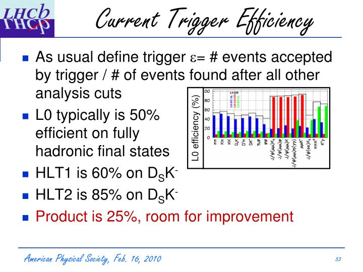 Current Trigger Efficiency