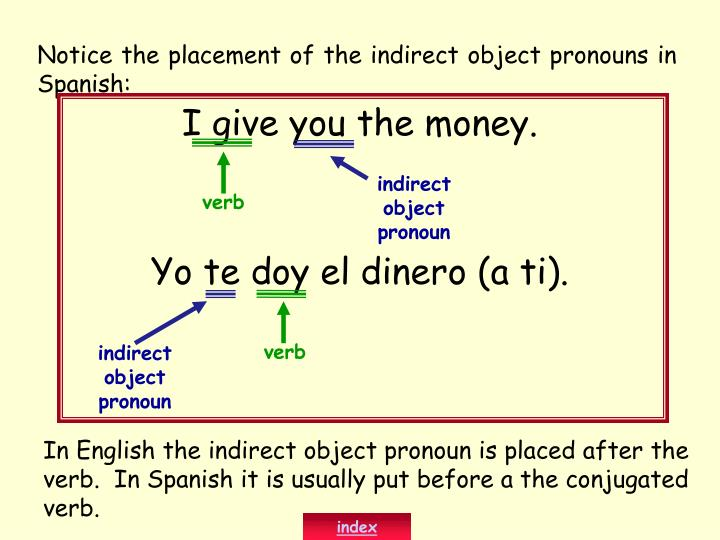 Notice the placement of the indirect object pronouns in Spanish: