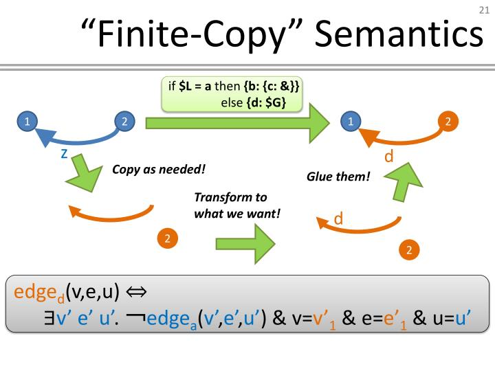 """Finite-Copy"" Semantics"
