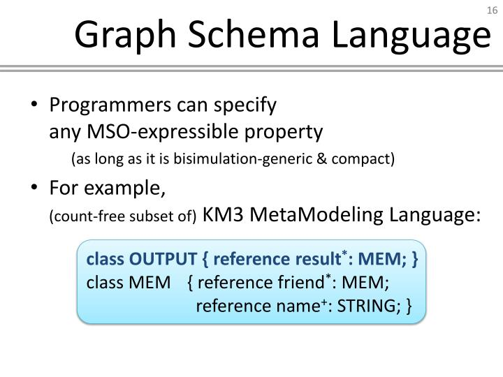 Graph Schema Language